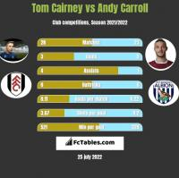 Tom Cairney vs Andy Carroll h2h player stats