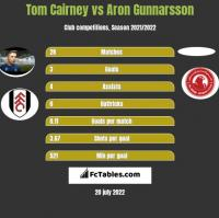 Tom Cairney vs Aron Gunnarsson h2h player stats