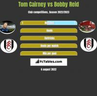 Tom Cairney vs Bobby Reid h2h player stats