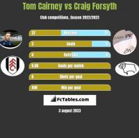 Tom Cairney vs Craig Forsyth h2h player stats