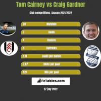 Tom Cairney vs Craig Gardner h2h player stats