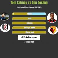 Tom Cairney vs Dan Gosling h2h player stats