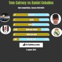 Tom Cairney vs Daniel Ceballos h2h player stats