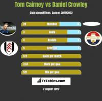 Tom Cairney vs Daniel Crowley h2h player stats