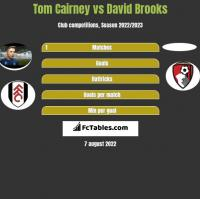 Tom Cairney vs David Brooks h2h player stats