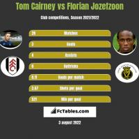 Tom Cairney vs Florian Jozefzoon h2h player stats