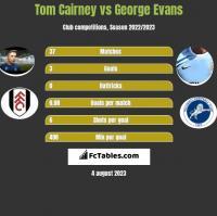 Tom Cairney vs George Evans h2h player stats