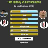 Tom Cairney vs Harrison Reed h2h player stats