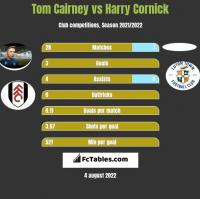 Tom Cairney vs Harry Cornick h2h player stats