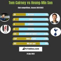 Tom Cairney vs Heung-Min Son h2h player stats