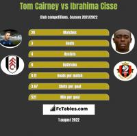 Tom Cairney vs Ibrahima Cisse h2h player stats