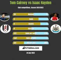 Tom Cairney vs Isaac Hayden h2h player stats