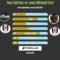Tom Cairney vs Jean Michael Seri h2h player stats