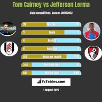 Tom Cairney vs Jefferson Lerma h2h player stats
