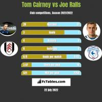 Tom Cairney vs Joe Ralls h2h player stats