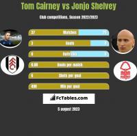 Tom Cairney vs Jonjo Shelvey h2h player stats