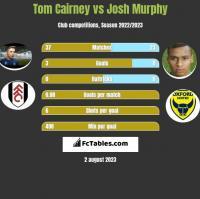 Tom Cairney vs Josh Murphy h2h player stats