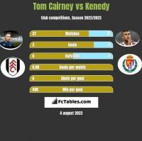 Tom Cairney vs Kenedy h2h player stats