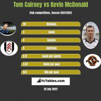 Tom Cairney vs Kevin McDonald h2h player stats