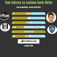 Tom Cairney vs Luciano Dario Vietto h2h player stats