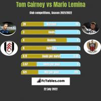 Tom Cairney vs Mario Lemina h2h player stats