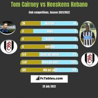 Tom Cairney vs Neeskens Kebano h2h player stats