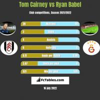 Tom Cairney vs Ryan Babel h2h player stats