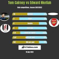 Tom Cairney vs Edward Nketiah h2h player stats
