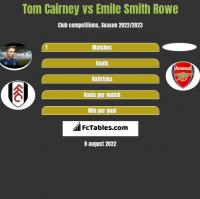 Tom Cairney vs Emile Smith Rowe h2h player stats