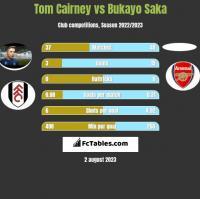 Tom Cairney vs Bukayo Saka h2h player stats