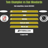 Tom Champion vs Dan Woodards h2h player stats