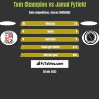 Tom Champion vs Jamal Fyfield h2h player stats