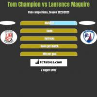 Tom Champion vs Laurence Maguire h2h player stats