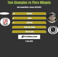 Tom Champion vs Piero Mingoia h2h player stats