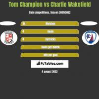 Tom Champion vs Charlie Wakefield h2h player stats