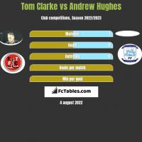 Tom Clarke vs Andrew Hughes h2h player stats