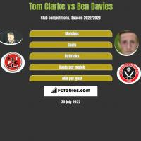 Tom Clarke vs Ben Davies h2h player stats