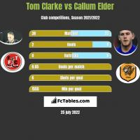 Tom Clarke vs Callum Elder h2h player stats