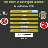 Tom Clarke vs Christopher Schindler h2h player stats