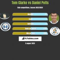 Tom Clarke vs Daniel Potts h2h player stats