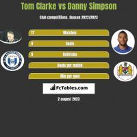Tom Clarke vs Danny Simpson h2h player stats
