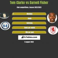 Tom Clarke vs Darnell Fisher h2h player stats