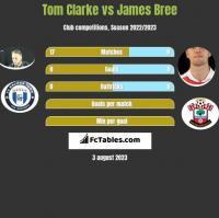 Tom Clarke vs James Bree h2h player stats