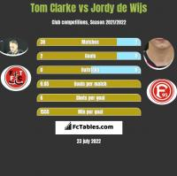 Tom Clarke vs Jordy de Wijs h2h player stats