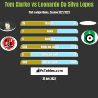 Tom Clarke vs Leonardo Da Silva Lopes h2h player stats