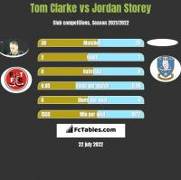 Tom Clarke vs Jordan Storey h2h player stats