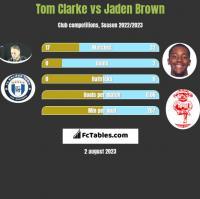 Tom Clarke vs Jaden Brown h2h player stats