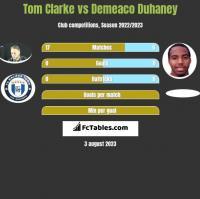 Tom Clarke vs Demeaco Duhaney h2h player stats