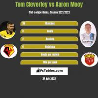 Tom Cleverley vs Aaron Mooy h2h player stats