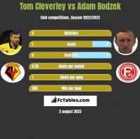 Tom Cleverley vs Adam Bodzek h2h player stats